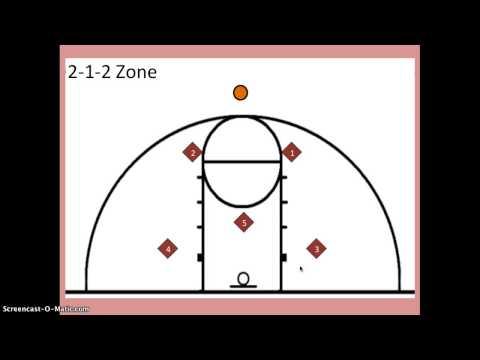 2-1-2 Zone Defense