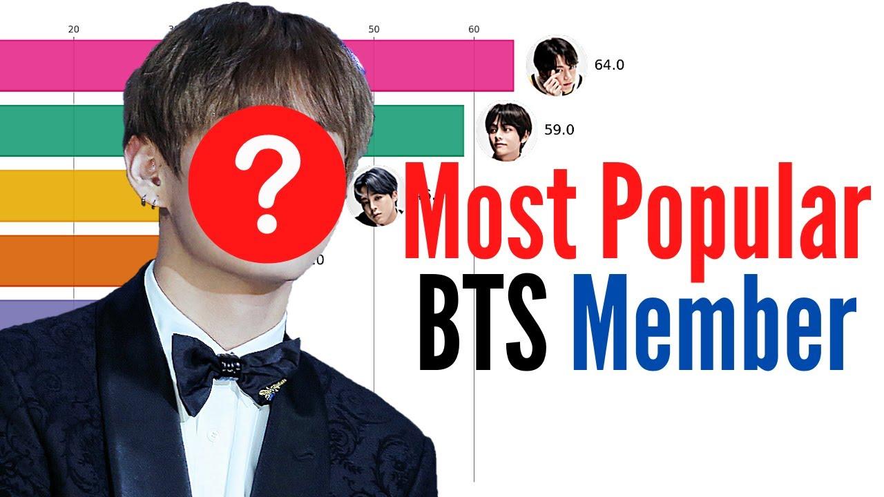 Most Popular BTS Member (2013-2020)   Jungkook vs. V vs. Jin vs. SUGA vs. RM vs. Jimin vs. J-Hope