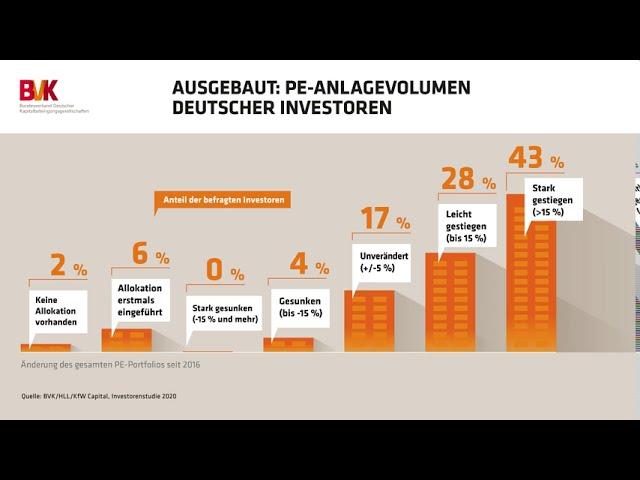 Ausgebaut: PE-Anlagevolumen Deutscher Investoren