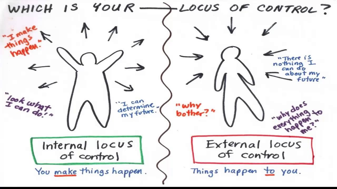 what is locus of control •locus of control= another individual characteristic that has been found to influence ethical action is locus of control locus of control refers to an individual's perception of how much control he or she exerts over life events.