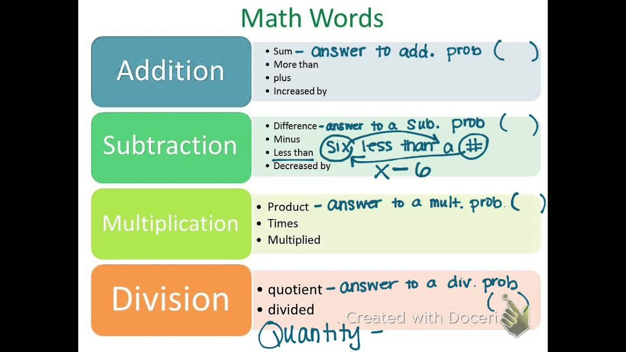 Algebra I Lesson 1 5 Verbal Models Into Algebraic