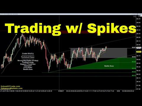 "Trading with ""Spikes""   Crude Oil, Emini, Nasdaq, Gold & Euro"