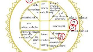 โหรฟองสนาน-ลัคนาธนู-ระหว่าง-10กย-63-9-พย-64-เรื่องเงิน-สู้แล้วได้