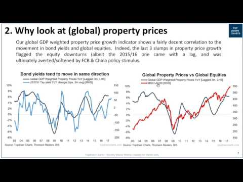 Why look at global property prices?