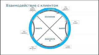 """Елена Шумилова """"Как продвинуть клиента к решению о покупке с помощью контент-маркетинга"""""""