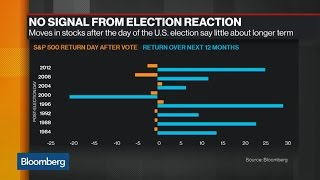 Get Ready for Volatility After Election Day