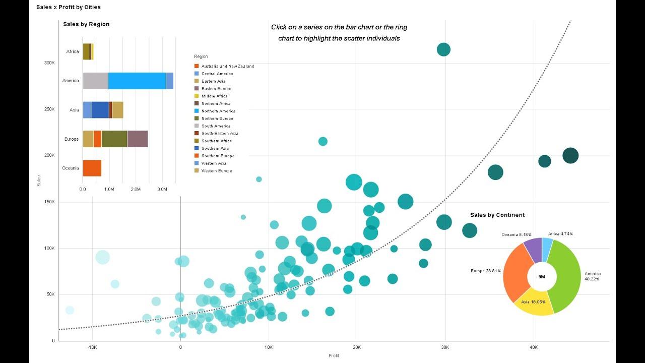 Post | Data Visualization
