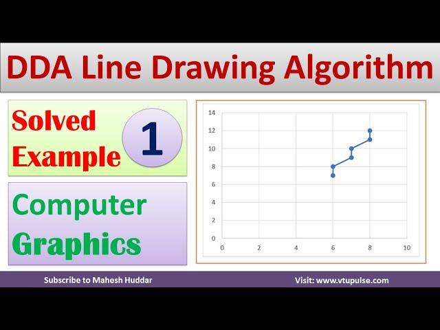 1. Solved Digital Differential Analyzer |DDA Algorithm | Line Drawing Algorithm by Mahesh Huddar