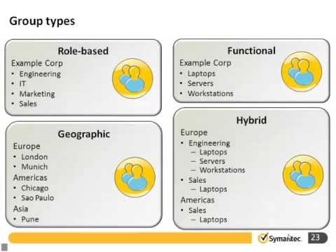 Symantec Endpoint Protection 12 1  client and policy management