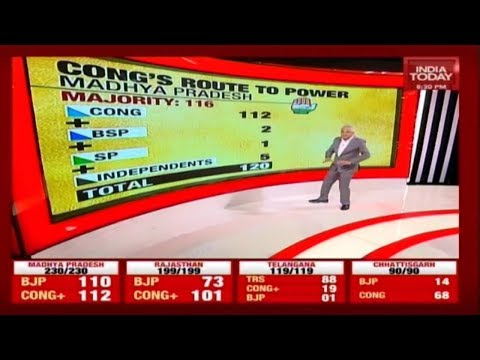 Madhya Pradesh Goes Down To Wire | Election Results With Rajdeep Sardesai