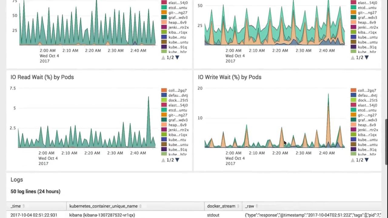 Monitoring Kubernetes - Splunk Application