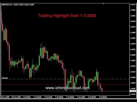 40+ Pip Winner with The Ichimoku Cloud - GBPUSD in light trading