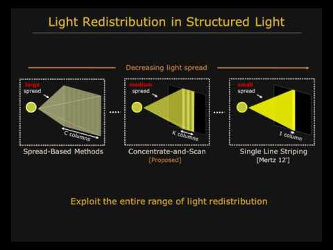 Structured Light in Sunlight