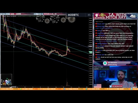 Bitcoin Weekend! Stock Market Struggle. Episode 178 - Cryptocurrency Technical Analysis