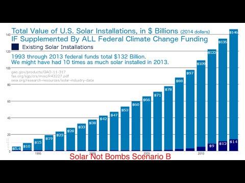 SolarNotBombs.org 1. Climate Change & Military Budgets Kickstart Big Solar