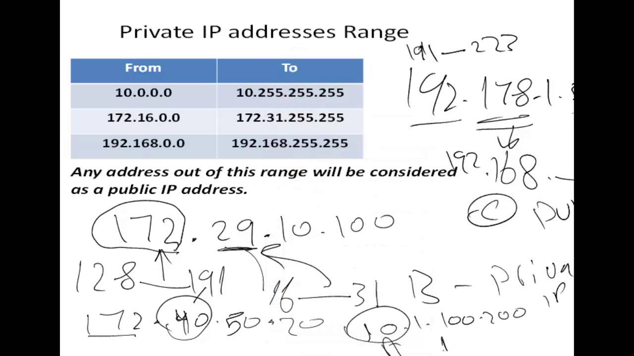 Addressing Ip Subnetting And