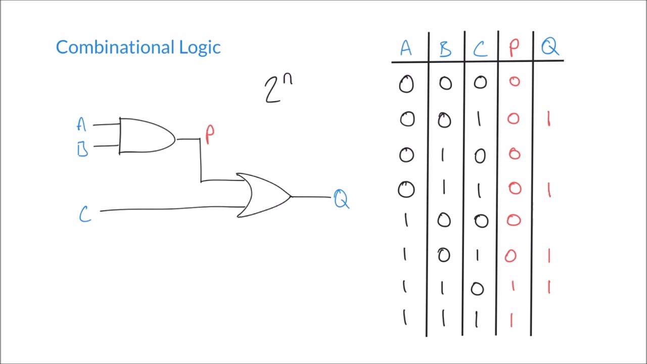 Constructing Truth Tables for Combinational Logic Circuits - YouTubeYouTube