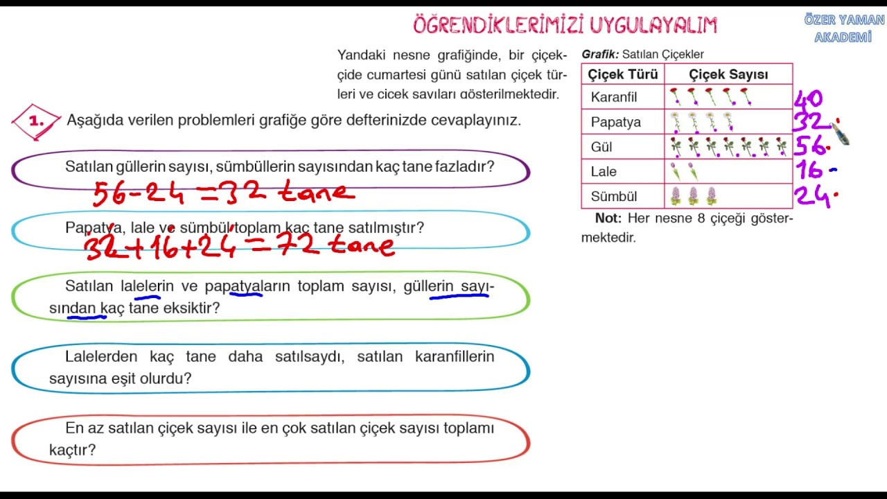 3 Sinif Matematik Sayfa 92 Ogrendiklerimizi Uygulayalim Cevaplari
