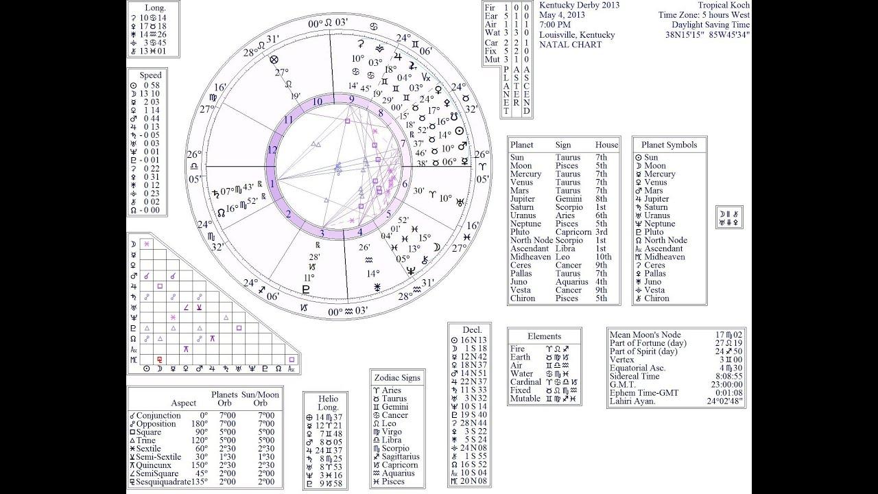 52064364a Astrology and numerology reading / Xbox 360 lego batman 2 dc super ...