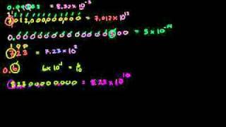 Стандартный вид числа. Примеры