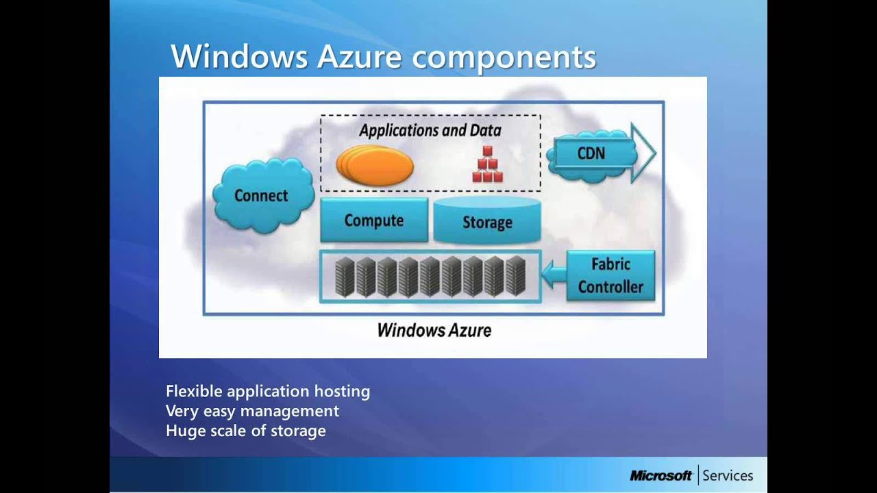 Microsoft azure cloud computing platform services - Cloud Computing Series Session 3 Microsoft S Cloud Computing Platform Windows Azure Youtube