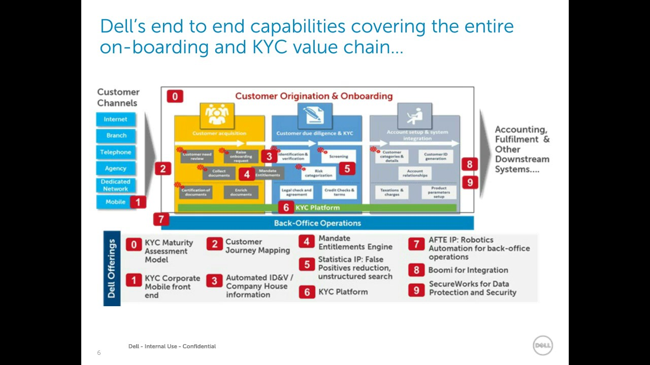 Streamlining KYC Operations, Ensuring Compliance and Putting the Customer  First
