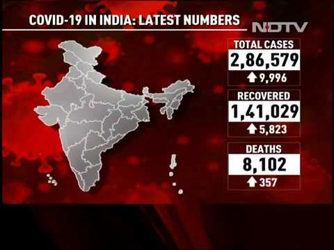 Covid 19 News 9 996 Coronavirus Cases 357 Deaths India Sees Biggest One Day Jump Youtube