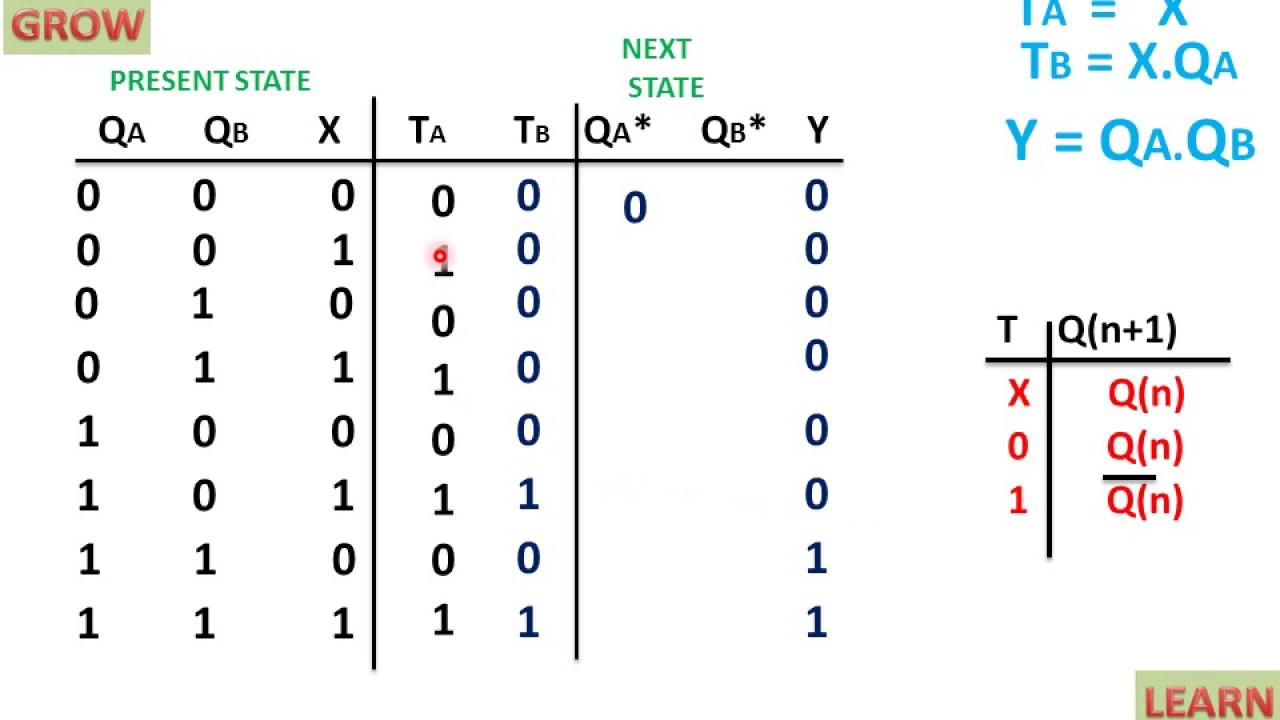 hight resolution of state table of sequential circuit using t flip flop