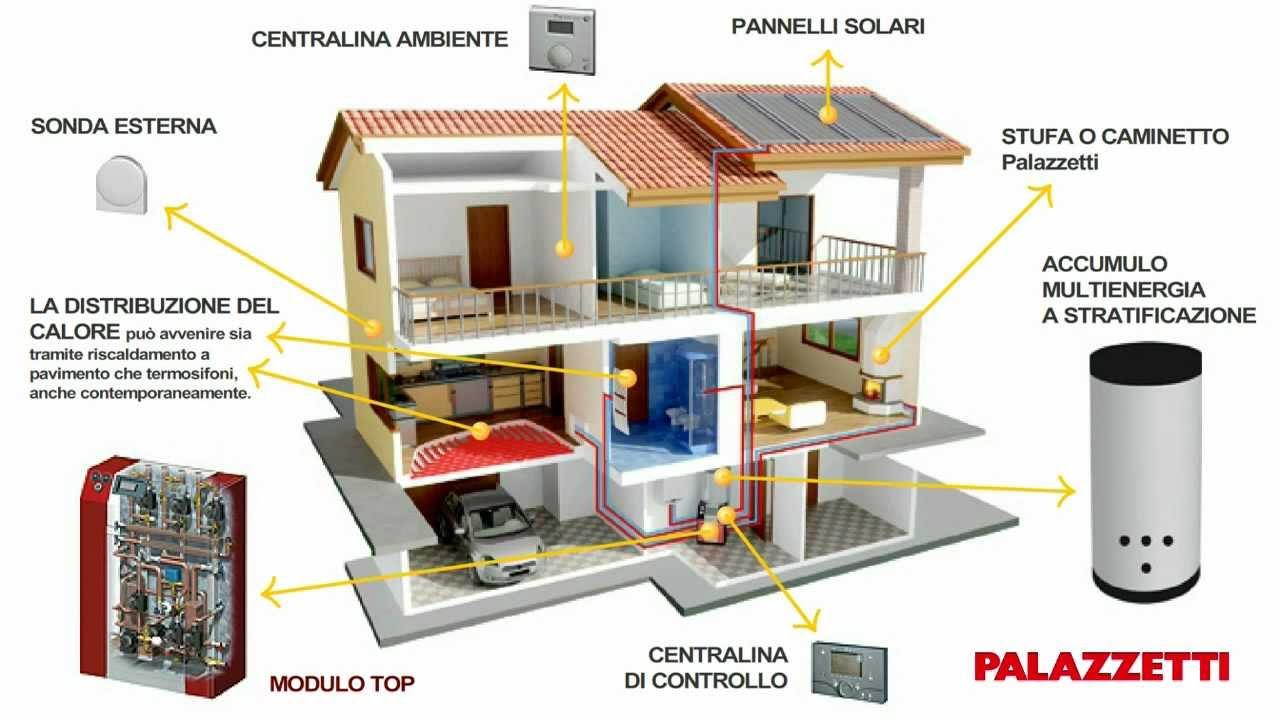 Palazzetti e la domotica applicata al riscaldamento youtube - Termostufa a legna palazzetti ...