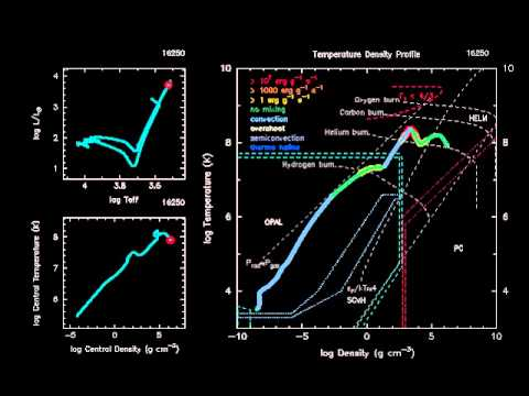 Interior evolution of a 3 solar mass star (MESA)
