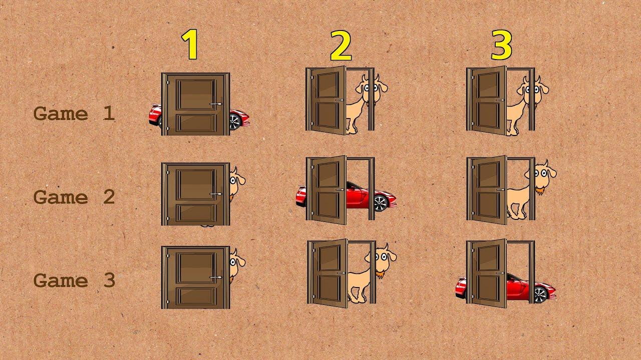 Monty Hall Problem Express Explanation  YouTube