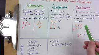 Part 1 - Elements Compounds and Mixtures