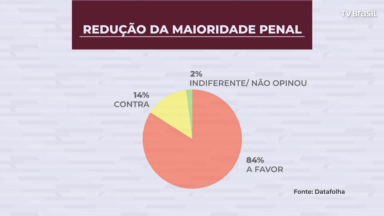 Resultado de imagem para Datafolha: 84% se dizem a favor da redução da maioridade penal de 18 para 16 anos