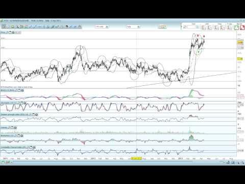 Technical Analysis : Stock Analysis Activision Blizzard -ATVI- [04/12/2013]