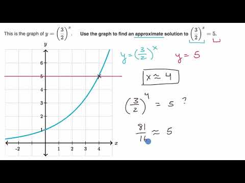 Approximating solutions with graphing calculator