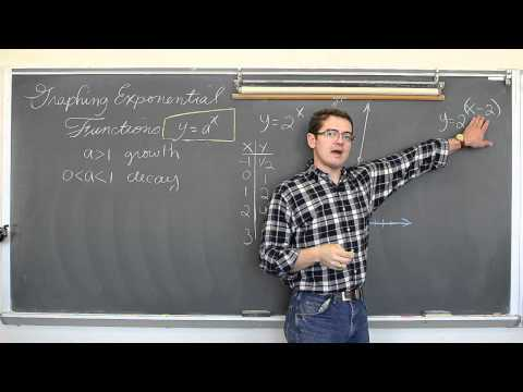 Graphing Exponential Functions w/ t-table or Transformations