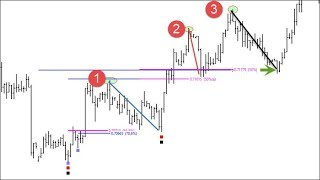 Mastering Fibonacci Retracements for Bitcoin, Forex and CFD Trading