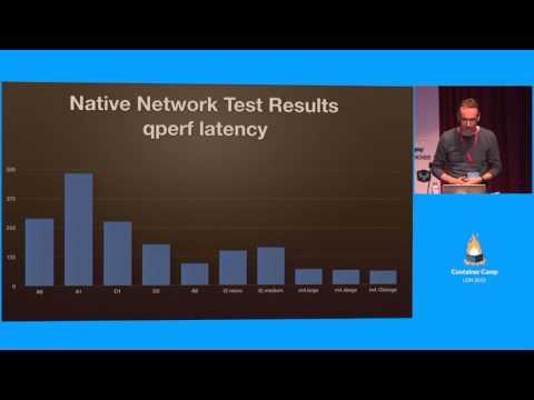 Docker network performance in the public cloud - Arjan Schaaf