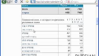Видеоурок 2   Определяем востребованность   RUSSIAN MARKETING