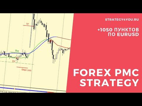 Cтратегия форекс «Forex PMC Strategy» на индикаторах: +1050 пунктов по EURUSD (H1)