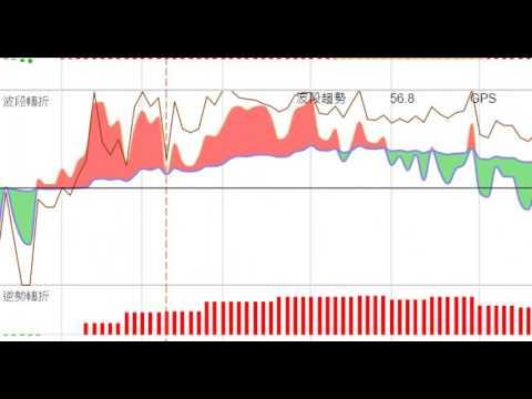 股票起漲飆出前_必有特徵及先兆!