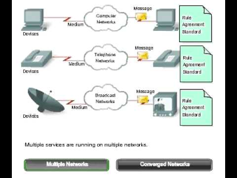 Converged Networks Part 1