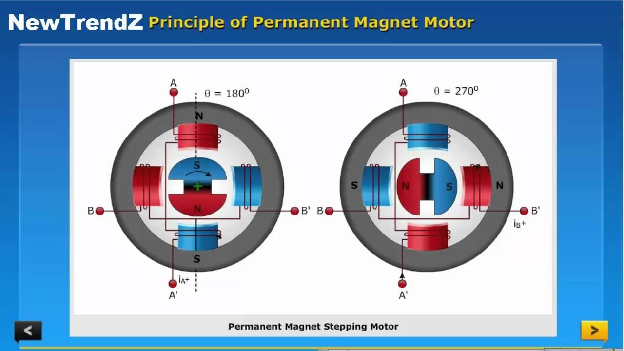 Permanent Magnet Motor >> Principle Of Permanent Magnet Motor Youtube