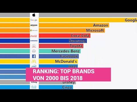 Ranking: Die 15 erfolgreichsten Marken von 2000 bis 2018