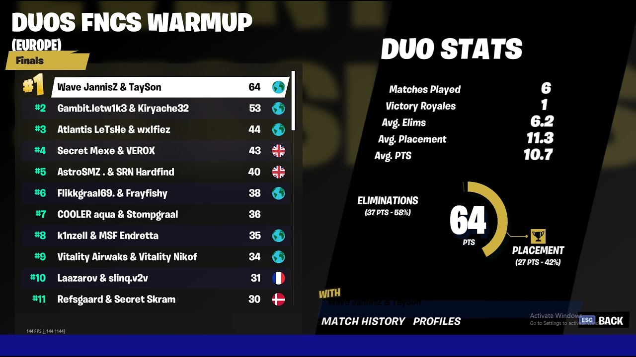 Eu Standings Fortnite Duos Eu Fncs Duos Warmup Winning Moments From All 6 Games Final Youtube
