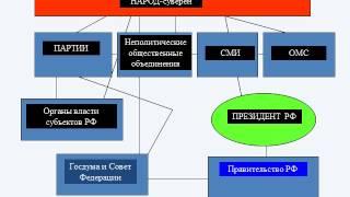 Презентация на тему Основы конституционного строя России