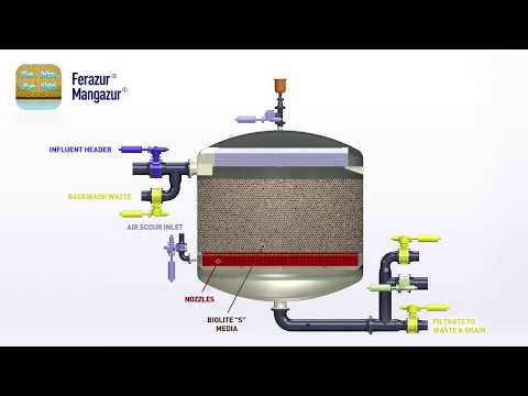 Ferazur®/Mangazur® For Iron, Arsenic & Magnesium Removal