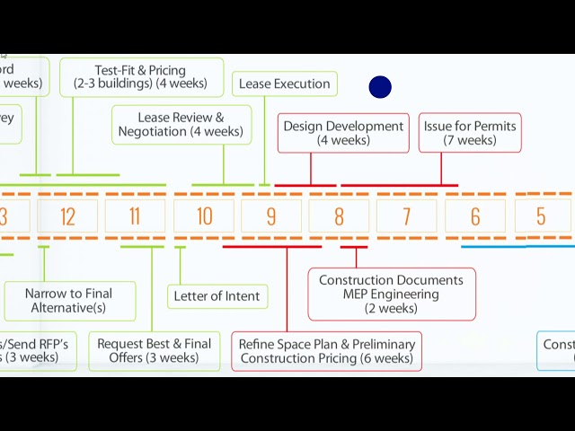 Lease Renewal or Relocation Timeline