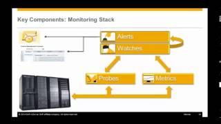 SAP BusinessObjects BI 4.1: Platform Monitoring Application