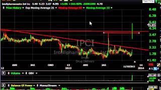 Crme, Znga, Lad, Rkt -- Stock Charts - Harry Boxer, Thetechtrader.com